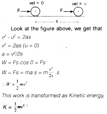 HSSlive Plus One Physics Notes Chapter 6 Work, Energy and Power 5