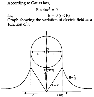 CBSE Previous Year Question Papers Class 12 Physics 2013 Outside Delhi 48