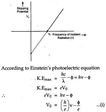 CBSE Previous Year Question Papers Class 12 Physics 2012 Outside Delhi 22