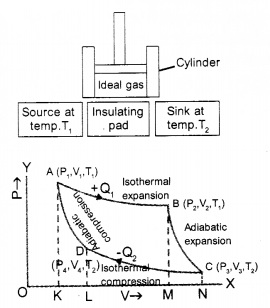HSSlive Plus One Physics Notes Chapter 12 Thermodynamics 13
