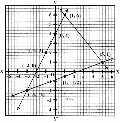 ML Aggarwal Class 9 Solutions for ICSE Maths Chapter 19 Coordinate Geometry Chapter Test 22