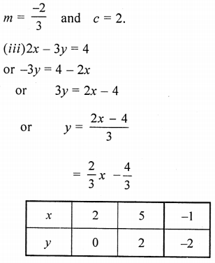 ML Aggarwal Class 9 Solutions for ICSE Maths Chapter 19 Coordinate Geometry Chapter Test 6