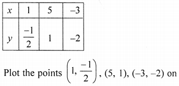 ML Aggarwal Class 9 Solutions for ICSE Maths Chapter 19 Coordinate Geometry Chapter Test 19