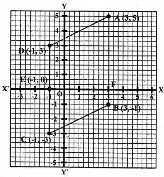 ML Aggarwal Class 9 Solutions for ICSE Maths Chapter 19 Coordinate Geometry Chapter Test 2
