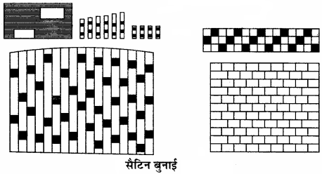 RBSE Solutions for Class 11 Home Science Chapter 21 वस्त्रों की बुनाई-6