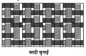 RBSE Solutions for Class 11 Home Science Chapter 21 वस्त्रों की बुनाई-5