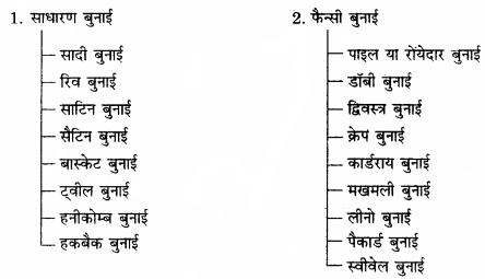 RBSE Solutions for Class 11 Home Science Chapter 21 वस्त्रों की बुनाई-4