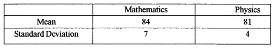ISC Class 12 Maths Previous Year Question Papers Solved 2013 Q7.1