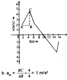 HSSlive Plus One Physics Chapter Wise Questions and Answers Chapter 3 Motion in a Straight Line 27