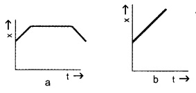 HSSlive Plus One Physics Chapter Wise Questions and Answers Chapter 3 Motion in a Straight Line 1