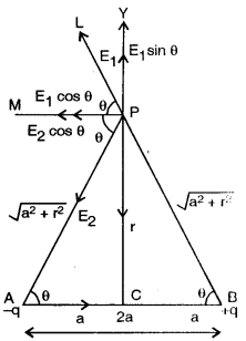 ISC Class 12 Physics Previous Year Question Papers Solved 2015 138