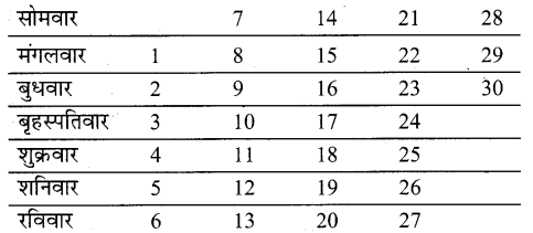 UP Board Solutions for Class 2 Maths गिनतारा Chapter 17 वर्ष-महीने 2