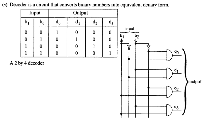 ISC Class 12 Computer Science Previous Year Question Papers Solved 2011 Q6.1