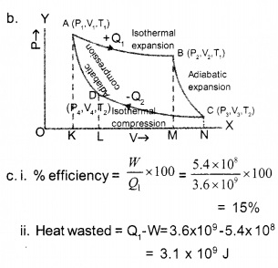 HSSlive Plus One Physics Chapter Wise Questions and Answers Chapter 12 Thermodynamics 8