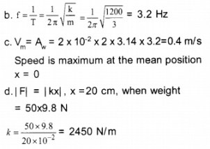 HSSLive Plus One Physics Chapter Wise Questions and Answers Chapter 14 Oscillations 13