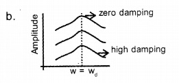 HSSLive Plus One Physics Chapter Wise Questions and Answers Chapter 14 Oscillations 7