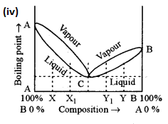 ISC Chemistry Question Paper 2015 Solved for Class 12 Q1