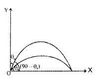HSSlive Plus One Physics Chapter Wise Questions and Answers Chapter 4 Motion in a Plane 42