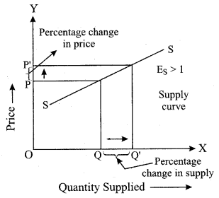 ISC Economics Question Paper 2019 Solved for Class 12 Q1.3