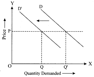 ISC Economics Question Paper 2019 Solved for Class 12 Q2.1