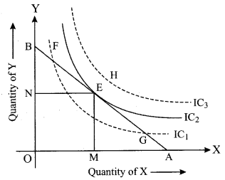 ISC Economics Question Paper 2019 Solved for Class 12 Q2.2