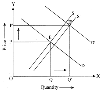 ISC Economics Question Paper 2019 Solved for Class 12 Q4.2