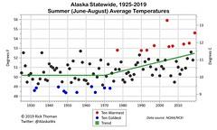 Alaska_JJA