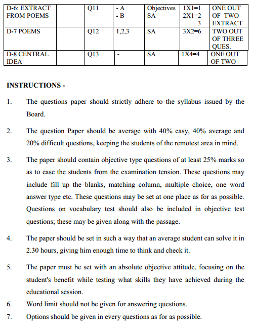 MP Board Class 9 English Format of Question Paper 2