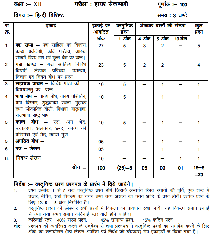 MP Board Class 12 Hindi Blue Print of Question Paper 2