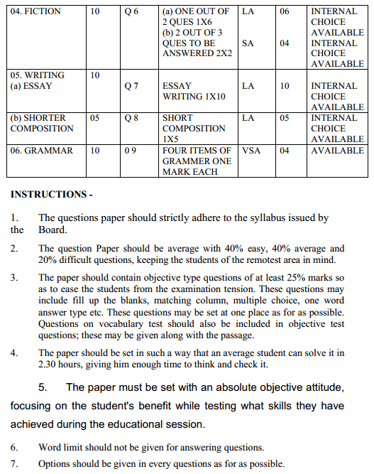 MP Board Class 11 English Format of Question Paper 4