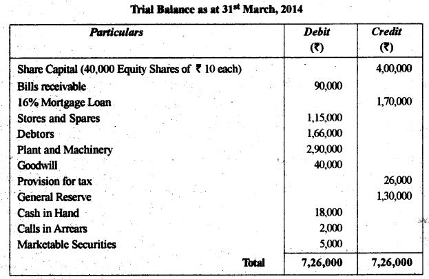 ISC Accounts Question Paper 2015 Solved for Class 12 1