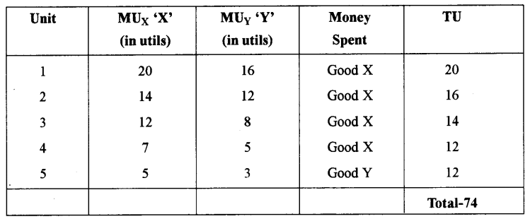 ISC Economics Question Paper 2015 Solved for Class 12 Q2.1