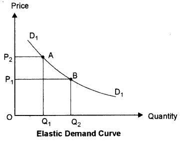 ISC Economics Question Paper 2015 Solved for Class 12 Q3.2