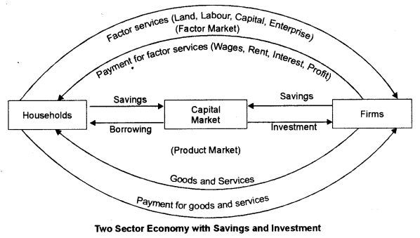 ISC Economics Question Paper 2015 Solved for Class 12 Q9
