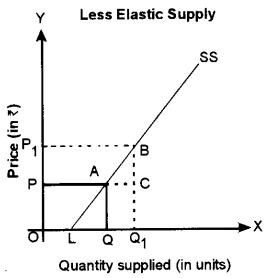 ISC Economics Question Paper 2015 Solved for Class 12 Q3.7