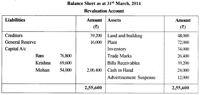ISC Accounts Question Paper 2015 Solved for Class 12 11