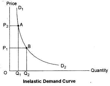 ISC Economics Question Paper 2015 Solved for Class 12 Q3.3