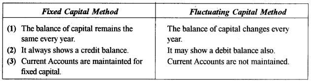 ISC Accounts Question Paper 2014 Solved for Class 12 1