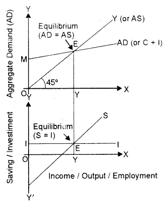 ISC Economics Question Paper 2014 Solved for Class 12 Q8