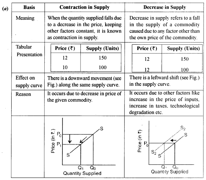 ISC Economics Question Paper 2014 Solved for Class 12 Q5