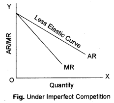 ISC Economics Question Paper 2013 Solved for Class 12 Q4.1