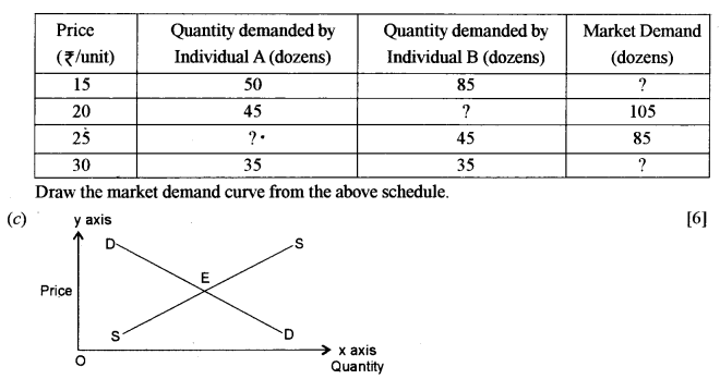 ISC Economics Question Paper 2011 Solved for Class 12 Q2