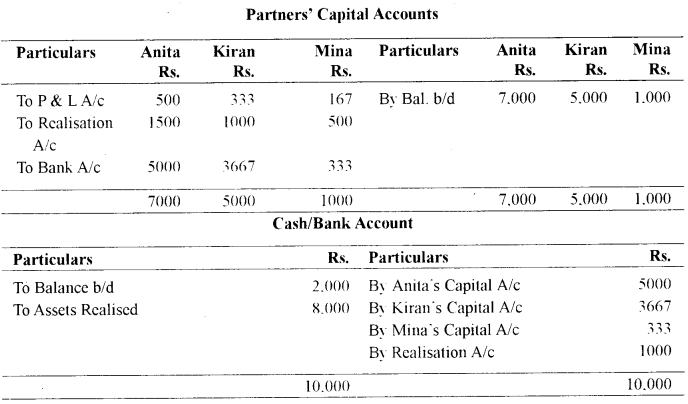ISC Accounts Question Paper 2010 Solved for Class 12 4