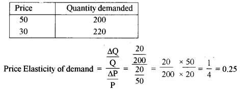 ISC Economics Question Paper 2010 Solved for Class 12 Q2.1