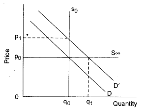 ISC Economics Question Paper 2010 Solved for Class 12 Q1.2
