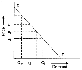 ISC Economics Question Paper 2010 Solved for Class 12 Q2