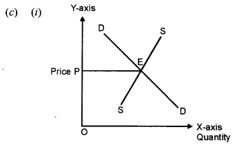ISC Economics Question Paper 2011 Solved for Class 12 Q2.4