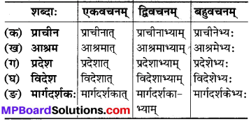 MP Board Class 6th Sanskrit Solutions Chapter 9 उज्जयिनीदर्शनम् 5