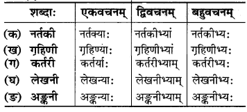 MP Board Class 6th Sanskrit Solutions Chapter 9 उज्जयिनीदर्शनम् 8