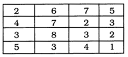 UP Board Solutions for Class 10 Computer Science Chapter 8 Subscripted Variables SAQ 2.1